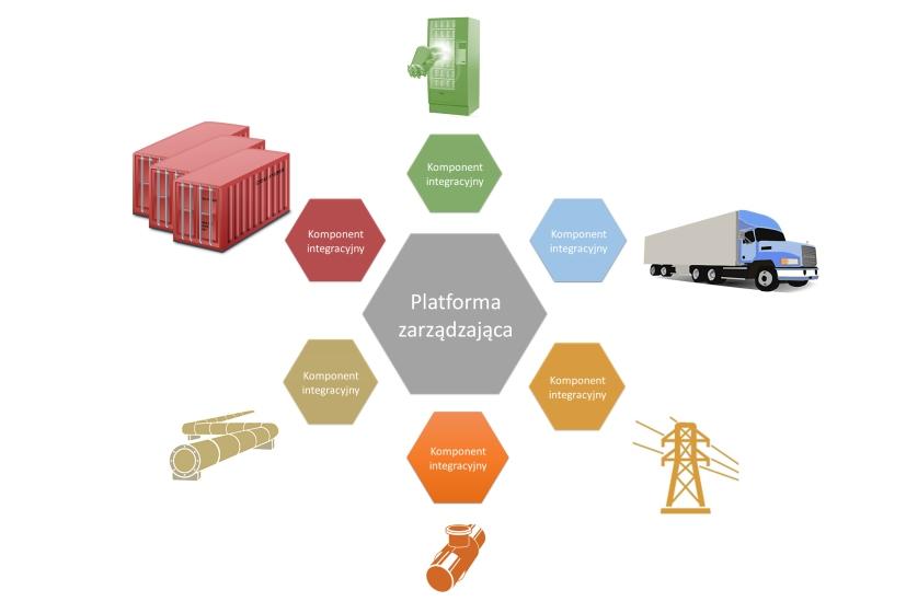 Jedna platforma integracyjna dla wielu zastosowań M2M
