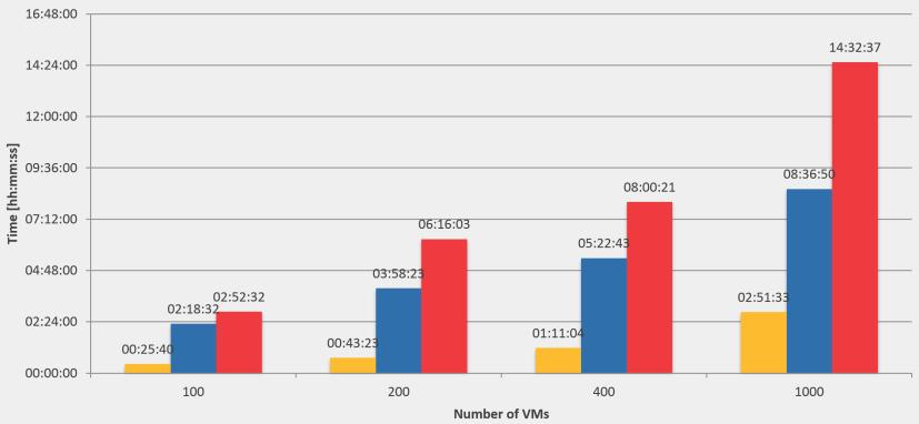 Symantec+NetApp - wyniki testu backupu 1000 maszyn wirtualnych